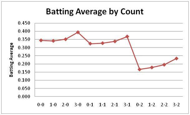 Batting average by pitch count chart