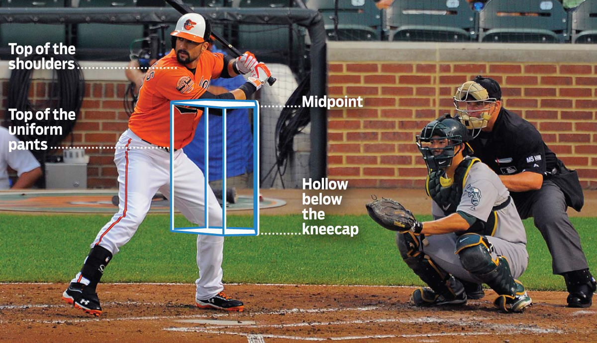 MLB strike zone image