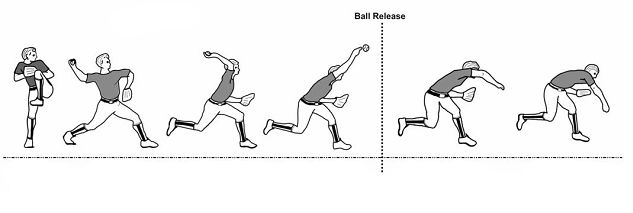 Sequence of pitching motion image